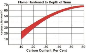 Carbon Steels Hardness Range (Graph)